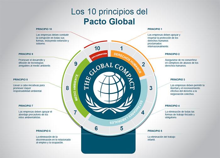 Principios del Pacto Global de Naciones Unidas